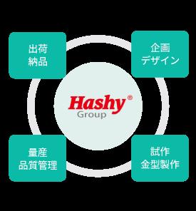 ハシーグループ OEM 特徴 ワンストップサービス